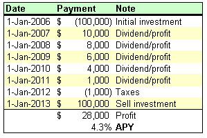 How to calculate your return on investment